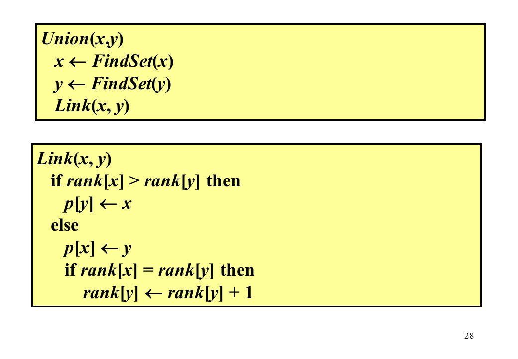 Union(x,y) x  FindSet(x) y  FindSet(y) Link(x, y) Link(x, y) if rank[x] > rank[y] then. p[y]  x.